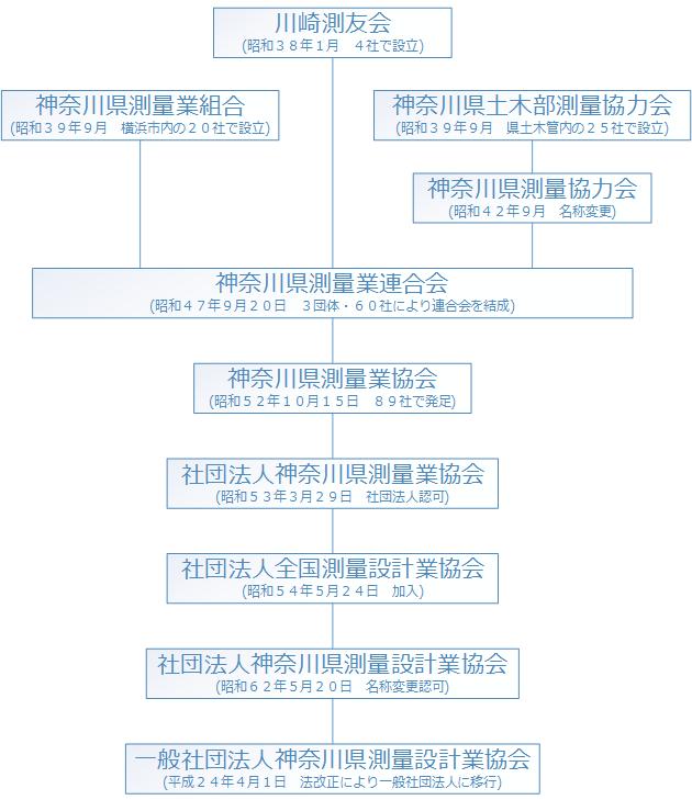 組織変遷図
